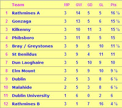 Armstrong Table after 3 games