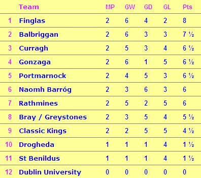 O'Hanlon Table after 2 Games